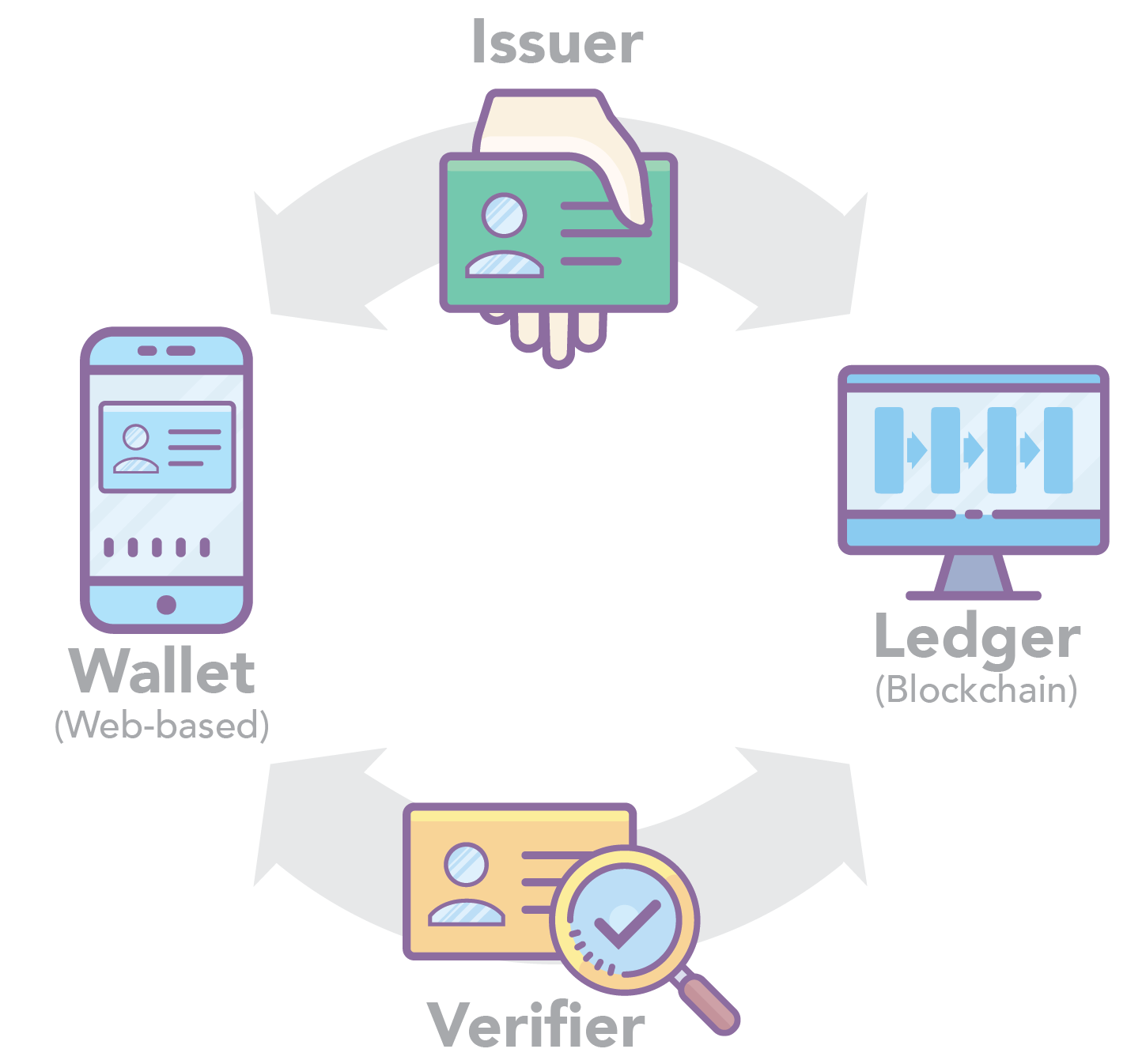 Wallet veres product line you dont have to worry about vendor lock in because your data can be migrated to another wallet provider ccuart Gallery